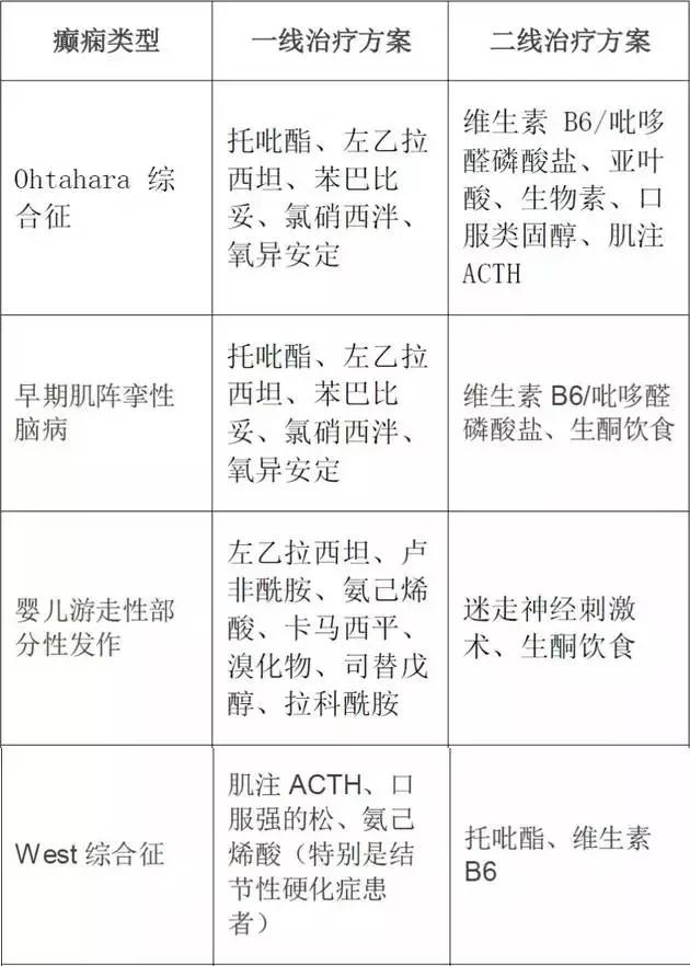 不同类型癫痫抗癫痫药物(AEDs)